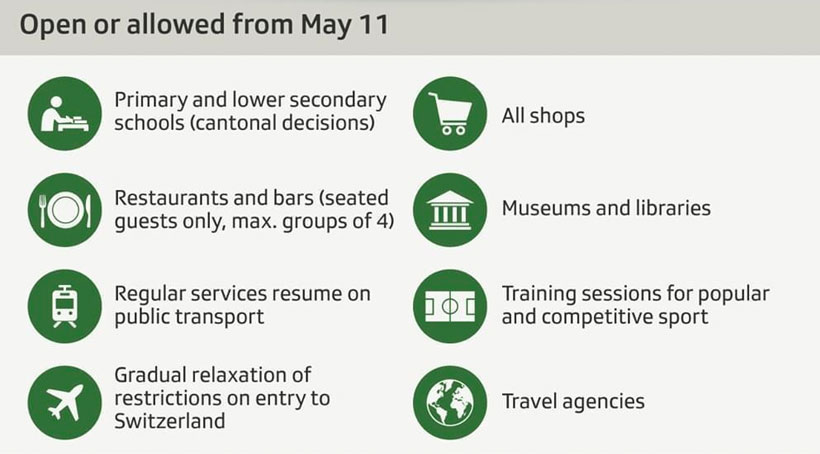 Coronavirus - Swiss opening schedule May